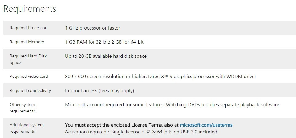 Windows 10 minimum requirements